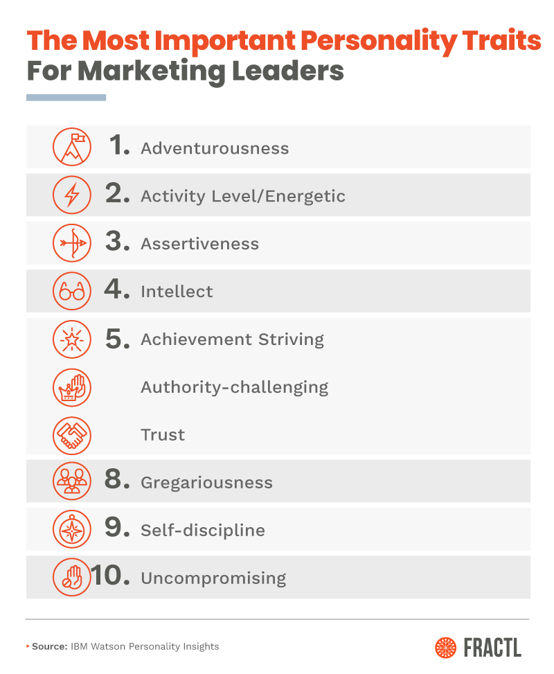 What Makes a Digital Marketing Leader?