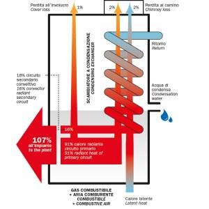 Che cos'è la condensazione?