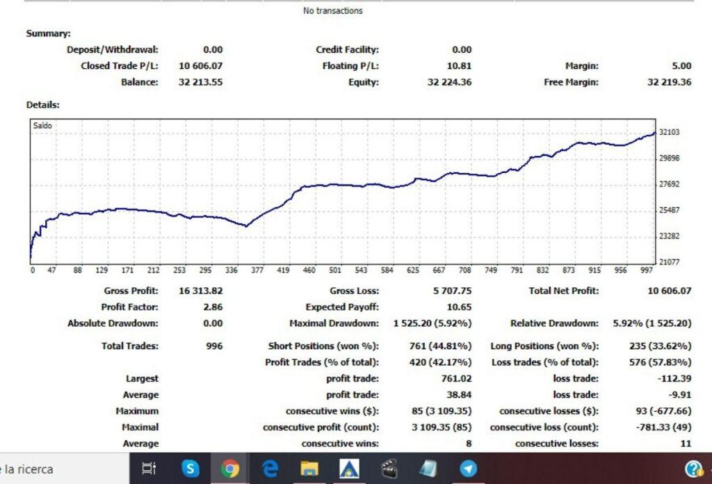 Perché fare trading online