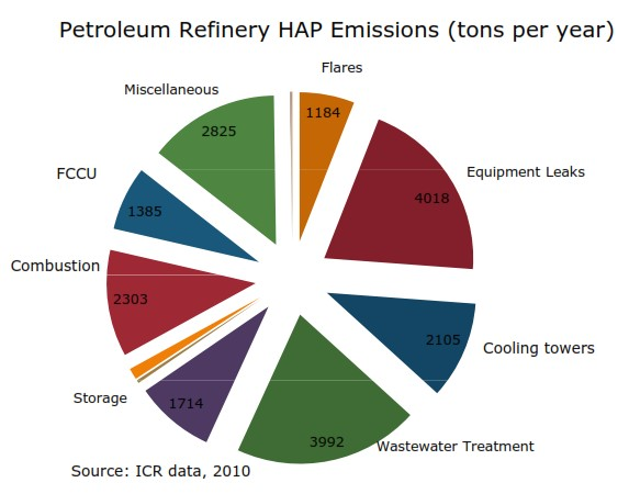 Sources of Refinery HAPs