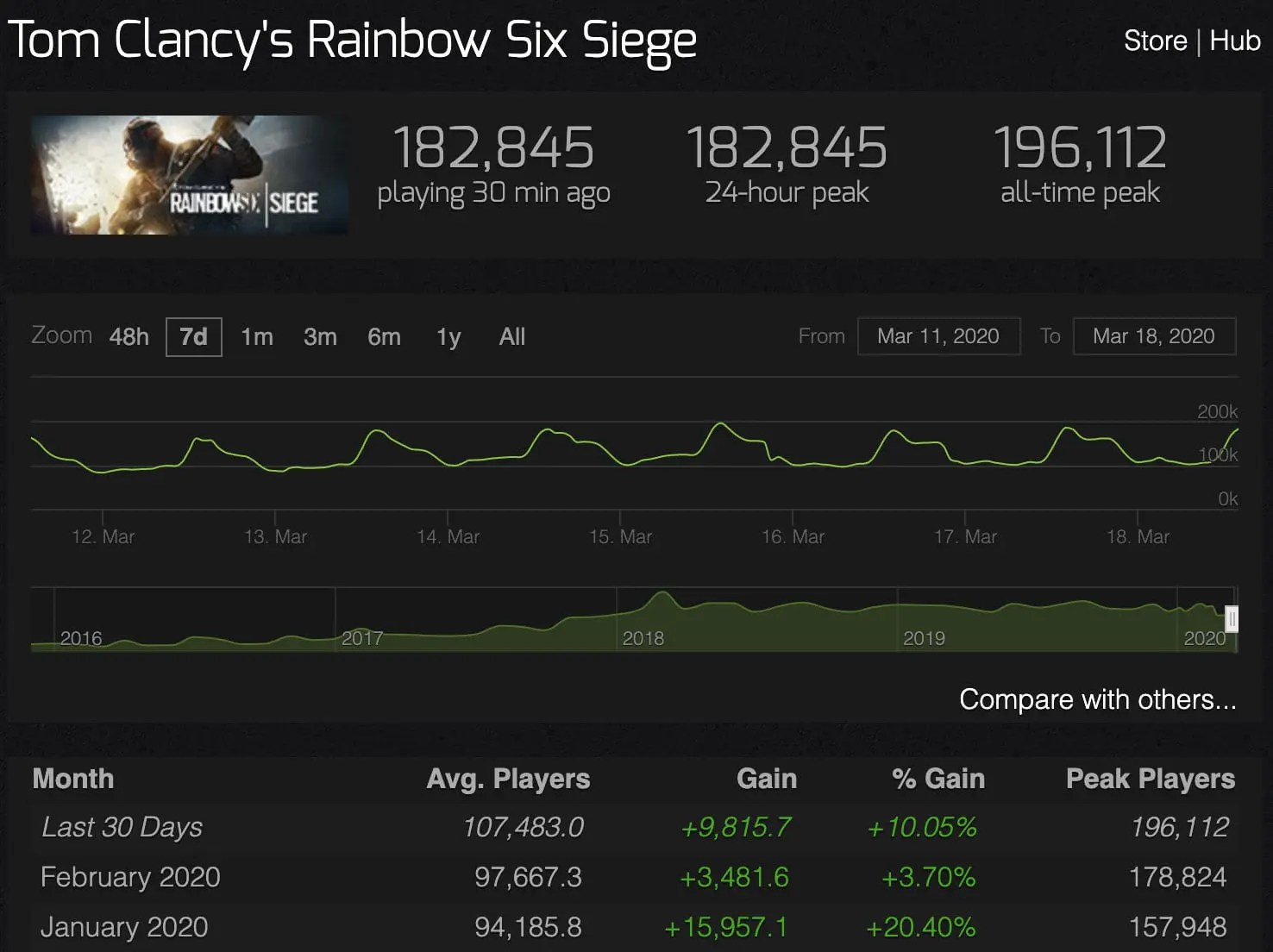 A graph showing the rise in people playing Tom Clancy's Rainbow Six Siege