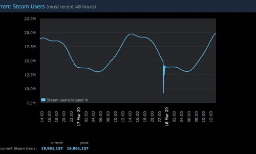 A graph showing the peak of Steam