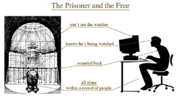 prigioniero panopticon pc sorveglianza