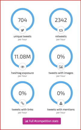 Stats for the Hashtag of competition.