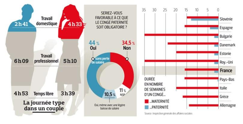 infographie congés de paternité