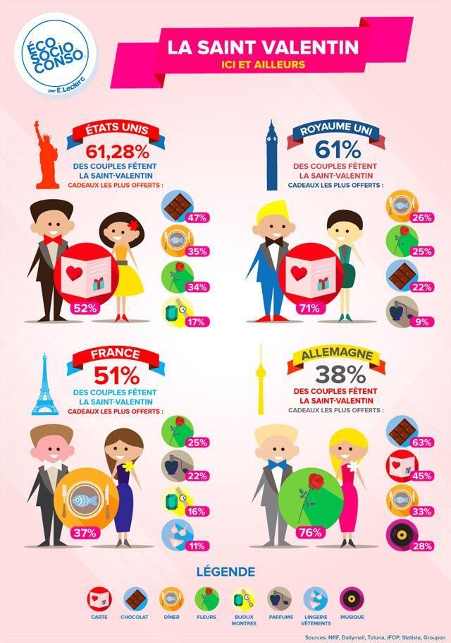 Les Français et la Saint Valentin