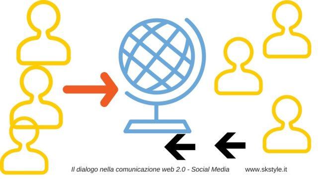 Il dialogo nella comunicazione web 2.0 - Social Media