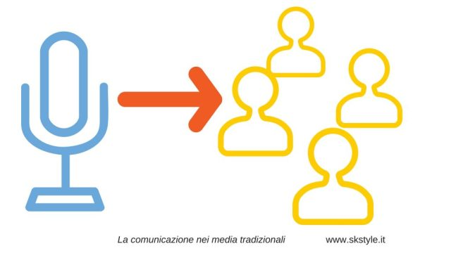 immagine, rappresentazione della comunicazione nei media tradizionali