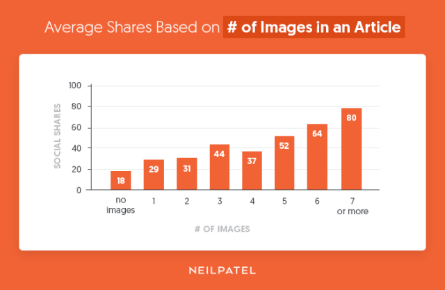Average-Shares-Based-on-of-Images-in-an-Article