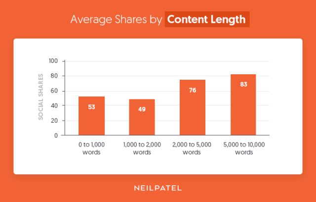 Average-Shares-by-Content-Length