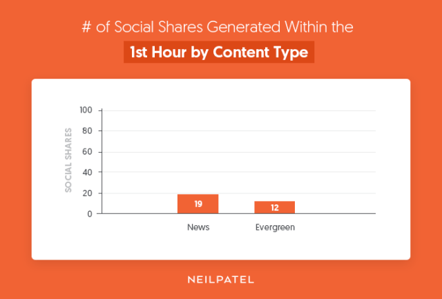 of-Social-Shares-Generated-Within-the-1st-Hour-by-Content-Type