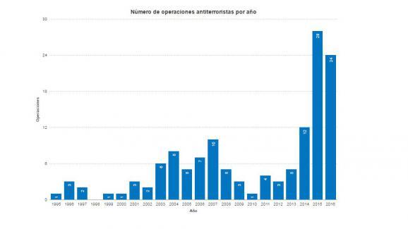 Capture écran du graphique représentant le nombre d\'opérations antijihadistesmenées par la police en Espagne entre 1995 et 2016, par l\'Université de Grenade.