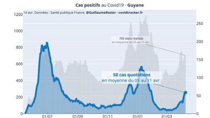 La courbe des cas positifs en Guyane établie par le site Covid Tracker de Guillaume Rozier, avec les données publiques de l'agence sanitaire Santé Publique France. (COVID TRACKER / GUILLAUME ROZIER)