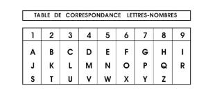 numerologie_tableau-image-4