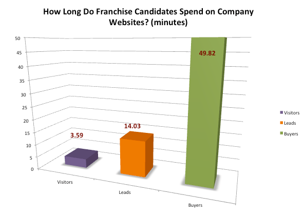 Time franchise buyers spend on websites