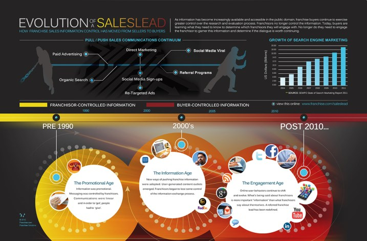 evolution-infographic-large2