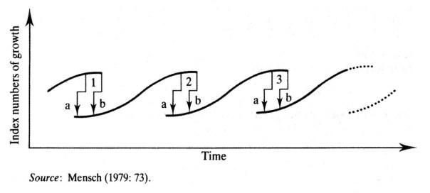 Mensch's metamorphosis model
