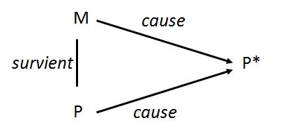 deux causes
