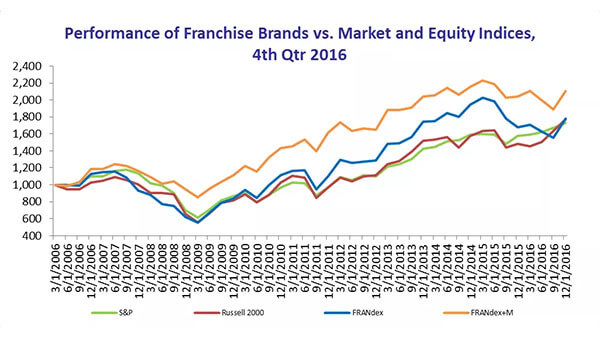 franchise-companies