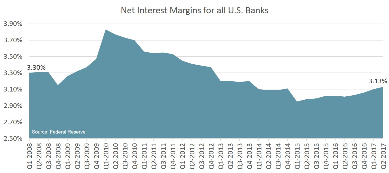 bank-margins2