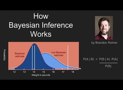 How Bayes Theorem works