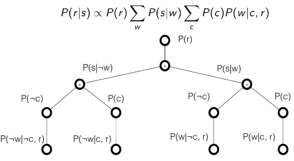15 Great Articles about Bayesian Methods and Networks