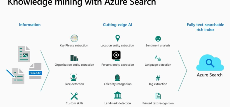 AI-Driven Content Understanding with Cognitive Search and Cognitive Services