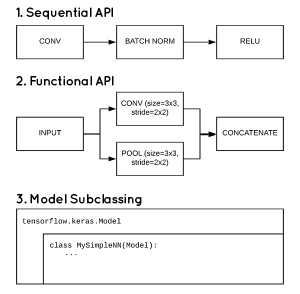 3 ways to create a Keras model with TensorFlow 2.0 (Sequential, Functional, and Model Subclassing)