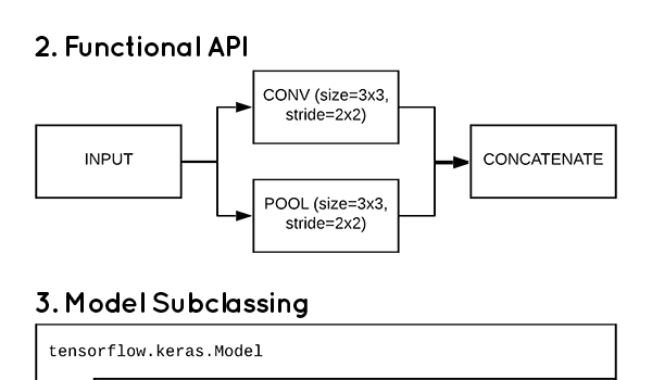 3 Ways to Create a Keras Model with TensorFlow 2.0