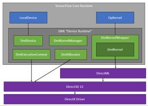 Microsoft open sources TensorFlow-DirectML