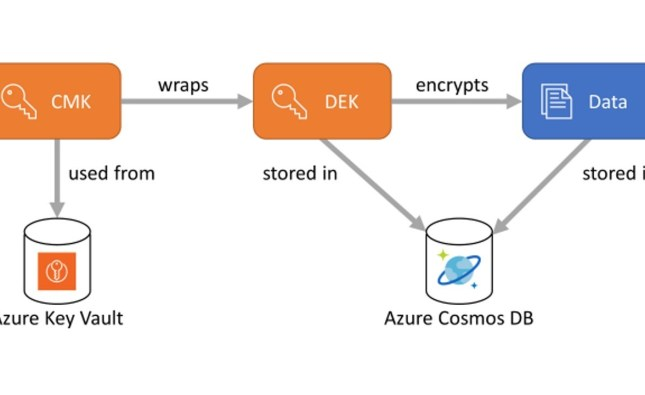 Enhance Security with Client-Side Encryption