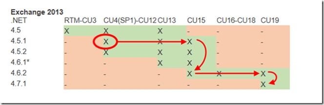Stolperstein beim Update einer alten Version auf das aktuelle CU