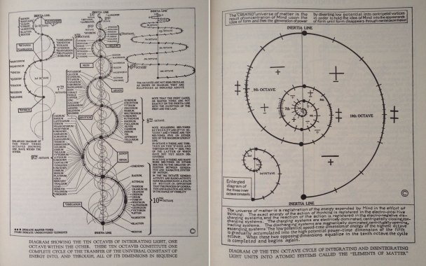 tabla periodica de walter russell