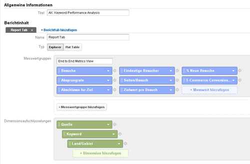 Screenshot Google Analytics-Bericht zur Keyword-Performance
