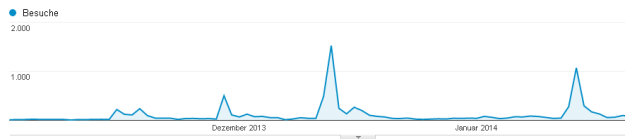 Screenshot Analytics: Trafficmuster bei Posts auf einem Blog.