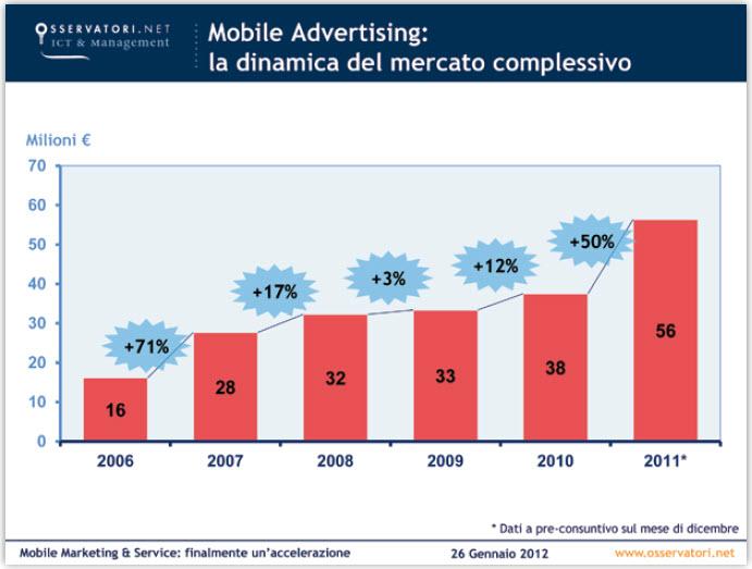 Mobile advertising italia 2011 for Italia mobile