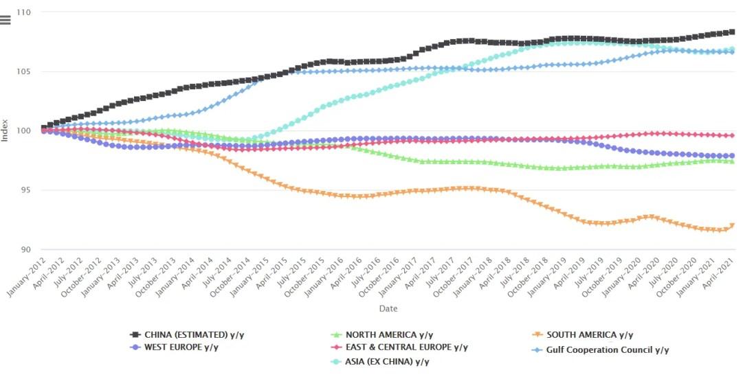 Andamento produzione alluminio - Aprile 2021 – Elaborazione Commodity Evolution