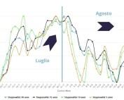 Stagionalità luglio/agosto rame 3 mesi $/ton – 30-15-10-5 anni