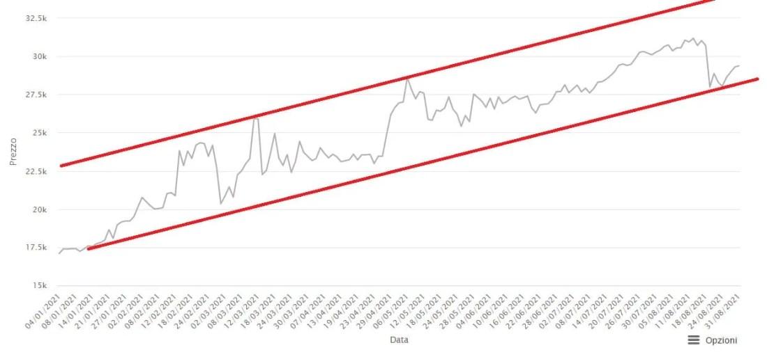 Stagno cash €/Bloomberg - Grafico giornaliero