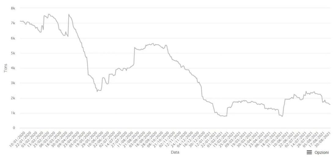 Depositi Stagno - Grafico giornaliero