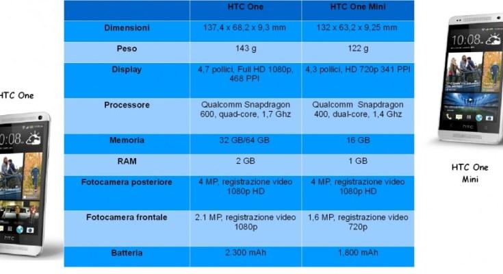 Confronto, prezzi e caratteristiche tra HTC One e HTC One Mini