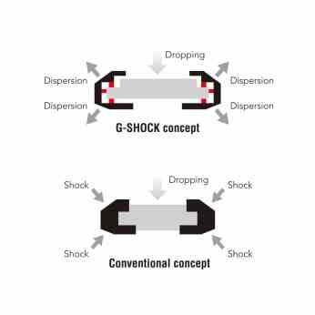 G-SHOCK concept