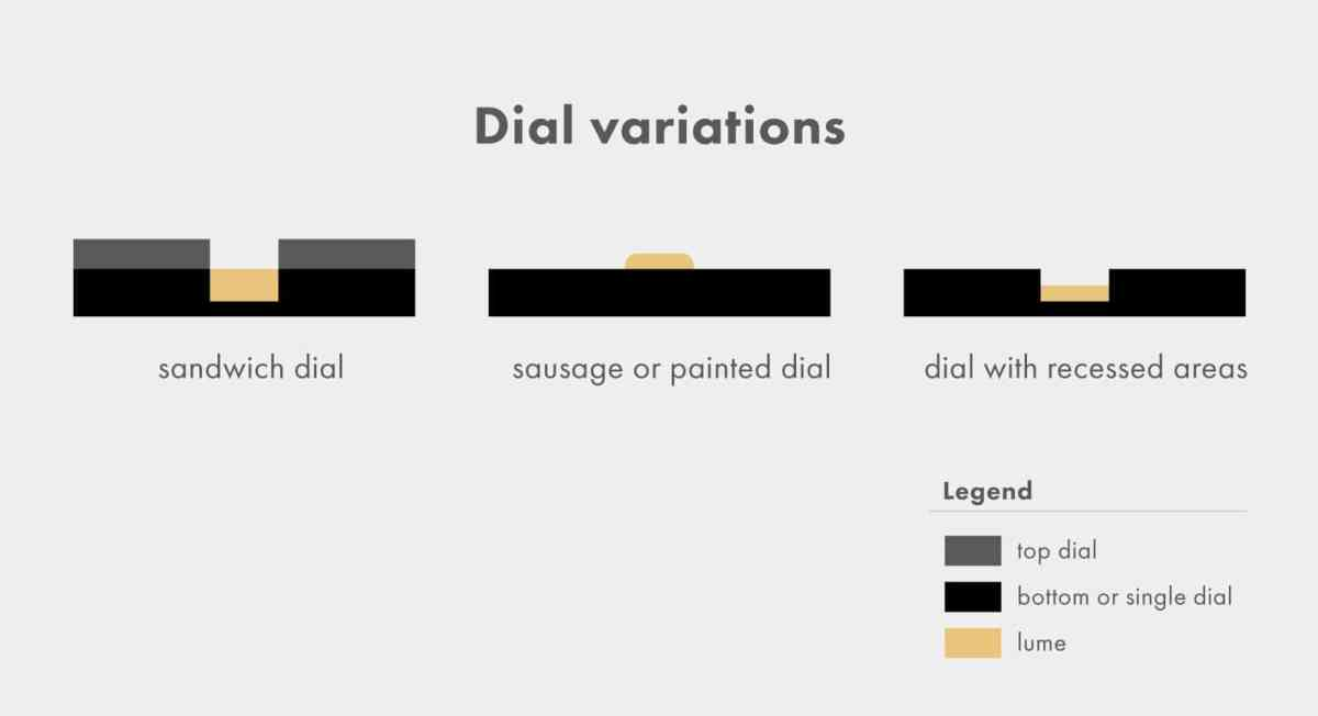 Different dial constructions