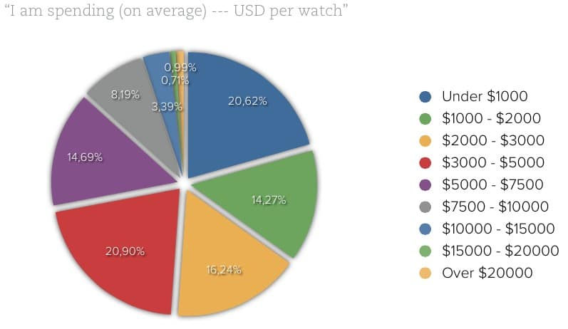 How much do Fratello Watches readers spend on watches on average?