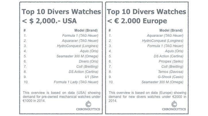 Top 10 Divers Watches Below 2000