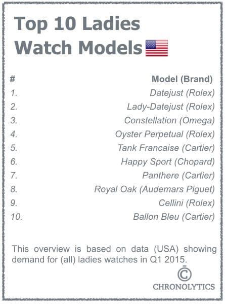 Top 10 Ladies Watches - USA