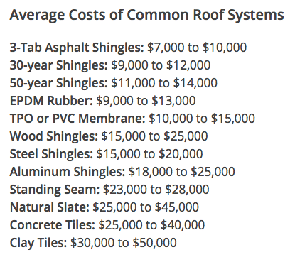 Average cost of a new roof