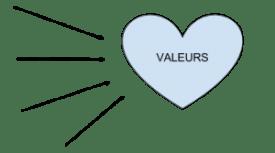 On converge vers nos valeurs