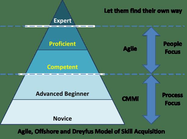 Bildresultat för competence learning model dreyfus