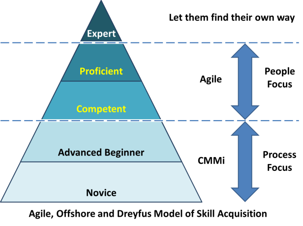 Bildresultat för competence learning model dreyfus